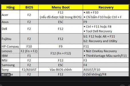Tổng hợp phím tắt vào bios và boot options của laptop và máy bàn pc